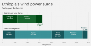 Credit: CNN [sourced from Ethiopia Electric Power Corporation]